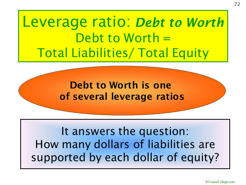of several leverage ratios