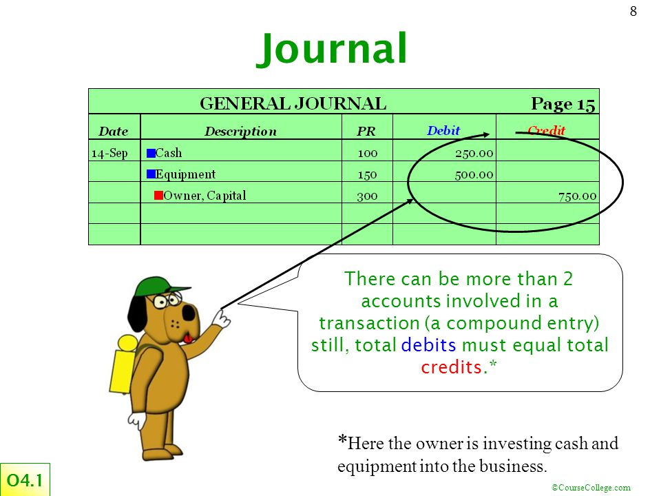 Journal There can be more than 2 accounts involved in a transaction (a compound entry) still, total debits must equal total credits.*