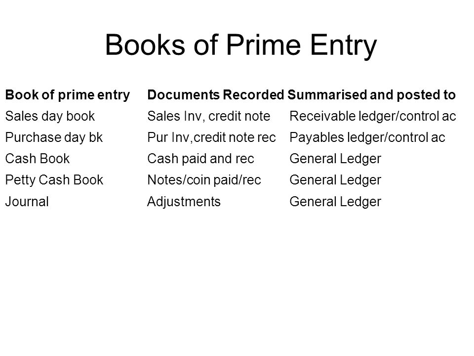 Books of Prime Entry Book of prime entry Documents Recorded Summarised and posted to.