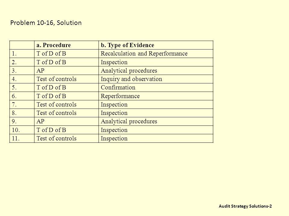 Problem 10-16, Page 331 The Following Are 11 Audit Procedures