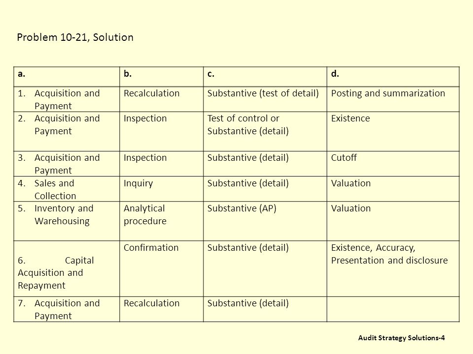Problem 10-21, Solution a. b. c. d. 1. Acquisition and Payment