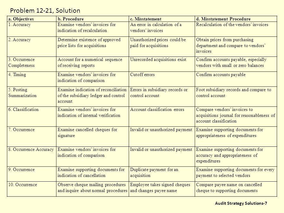 Problem 12-21, Solution a. Objectives b. Procedure c. Misstatement