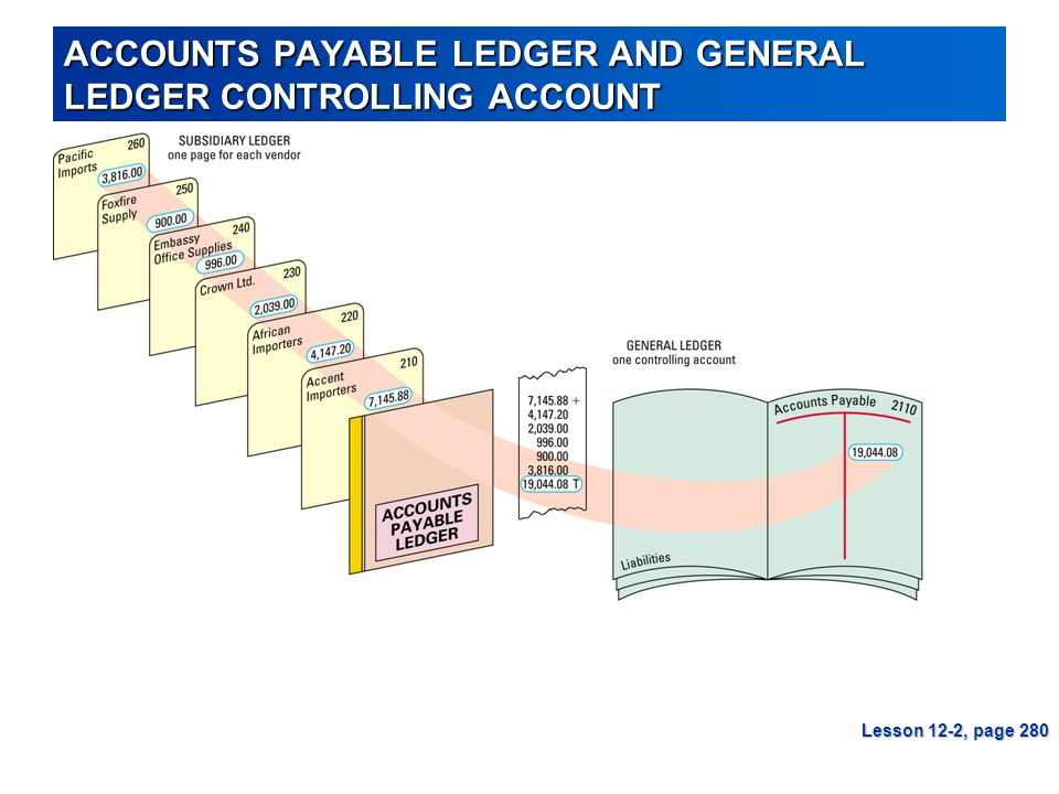 ACCOUNTS PAYABLE LEDGER AND GENERAL LEDGER CONTROLLING ACCOUNT