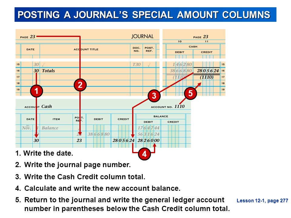 POSTING A JOURNAL'S SPECIAL AMOUNT COLUMNS
