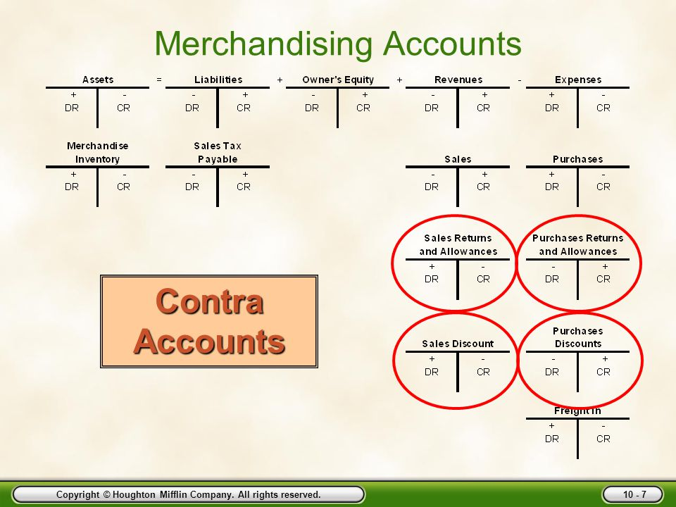 Merchandising Accounts
