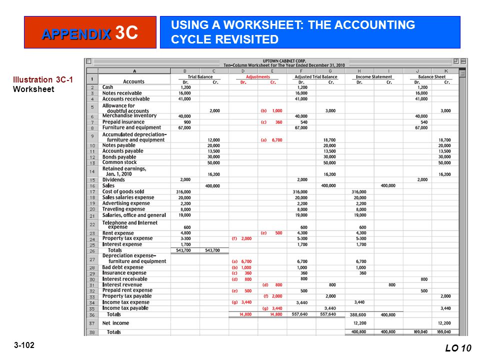 APPENDIX 3C USING A WORKSHEET: THE ACCOUNTING CYCLE REVISITED LO 10