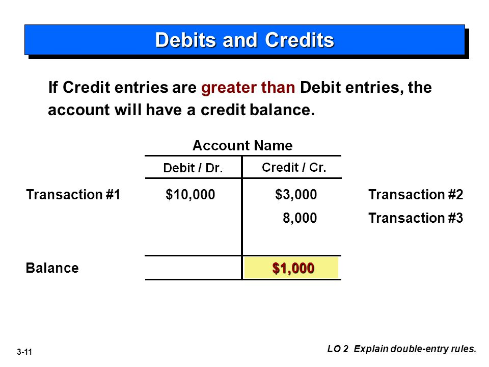 Debits and Credits If Credit entries are greater than Debit entries, the account will have a credit balance.