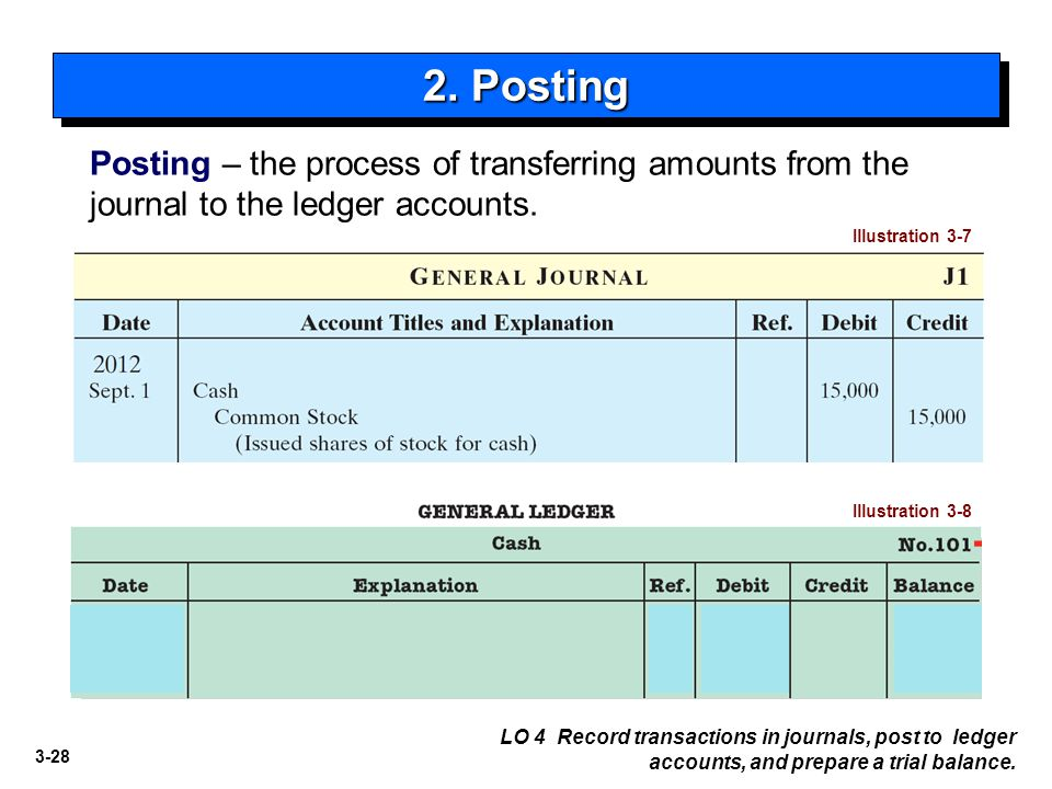 2. Posting Posting – the process of transferring amounts from the journal to the ledger accounts. Illustration 3-7.