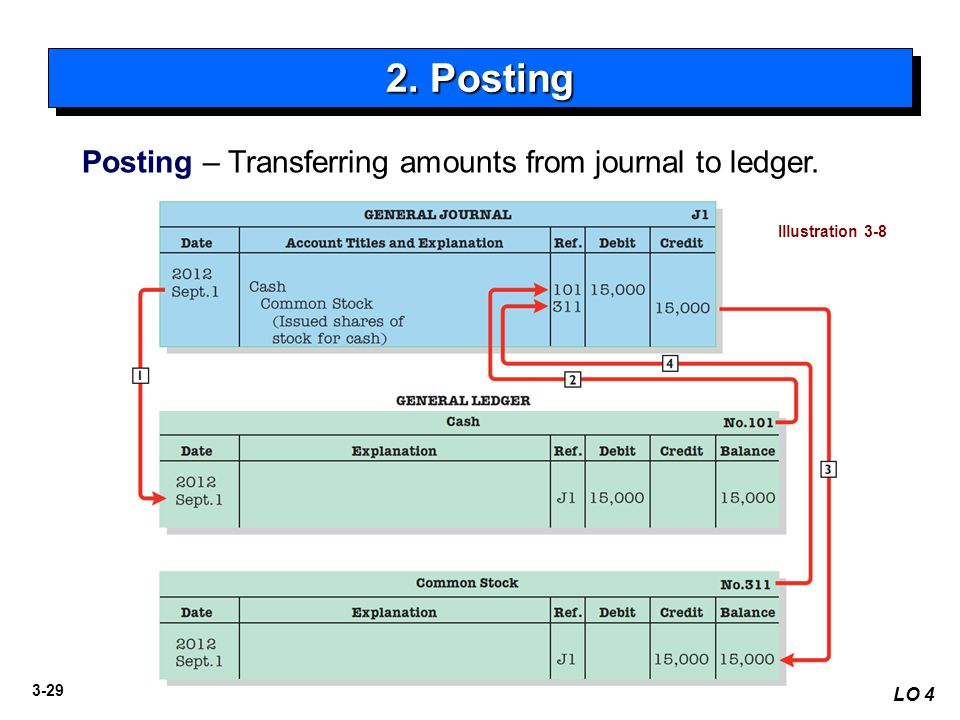 2. Posting Posting – Transferring amounts from journal to ledger. LO 4
