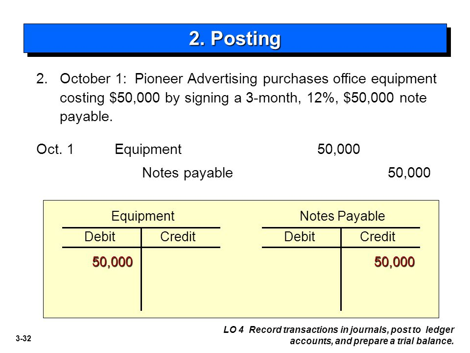 2. Posting 2. October 1: Pioneer Advertising purchases office equipment costing $50,000 by signing a 3-month, 12%, $50,000 note payable.