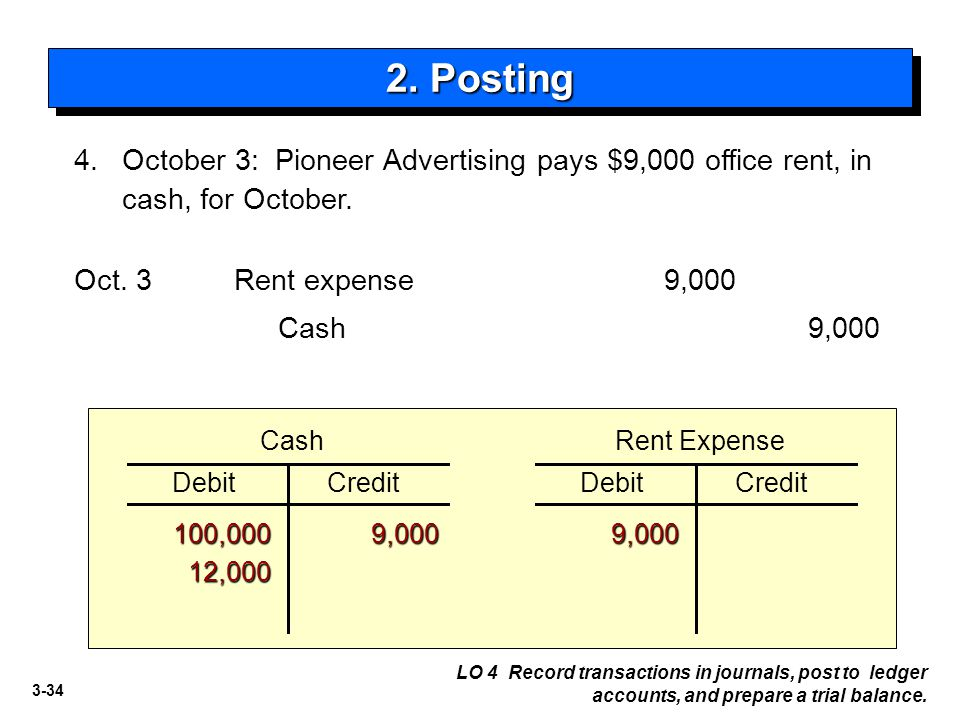 2. Posting 4. October 3: Pioneer Advertising pays $9,000 office rent, in cash, for October. Oct. 3.