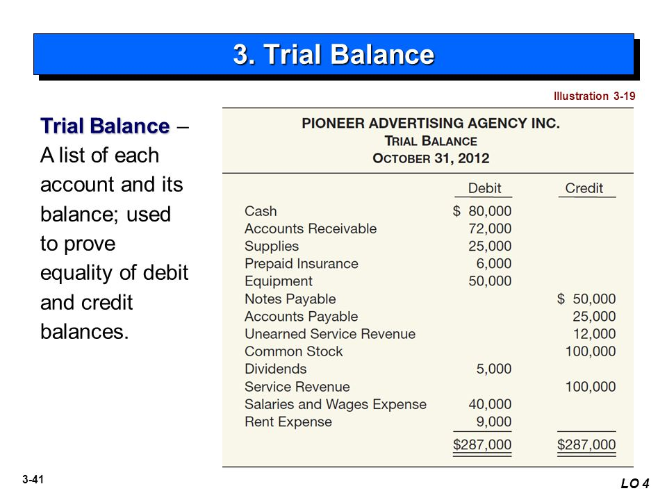3. Trial Balance Illustration 3-19. Trial Balance – A list of each account and its balance; used to prove equality of debit and credit balances.