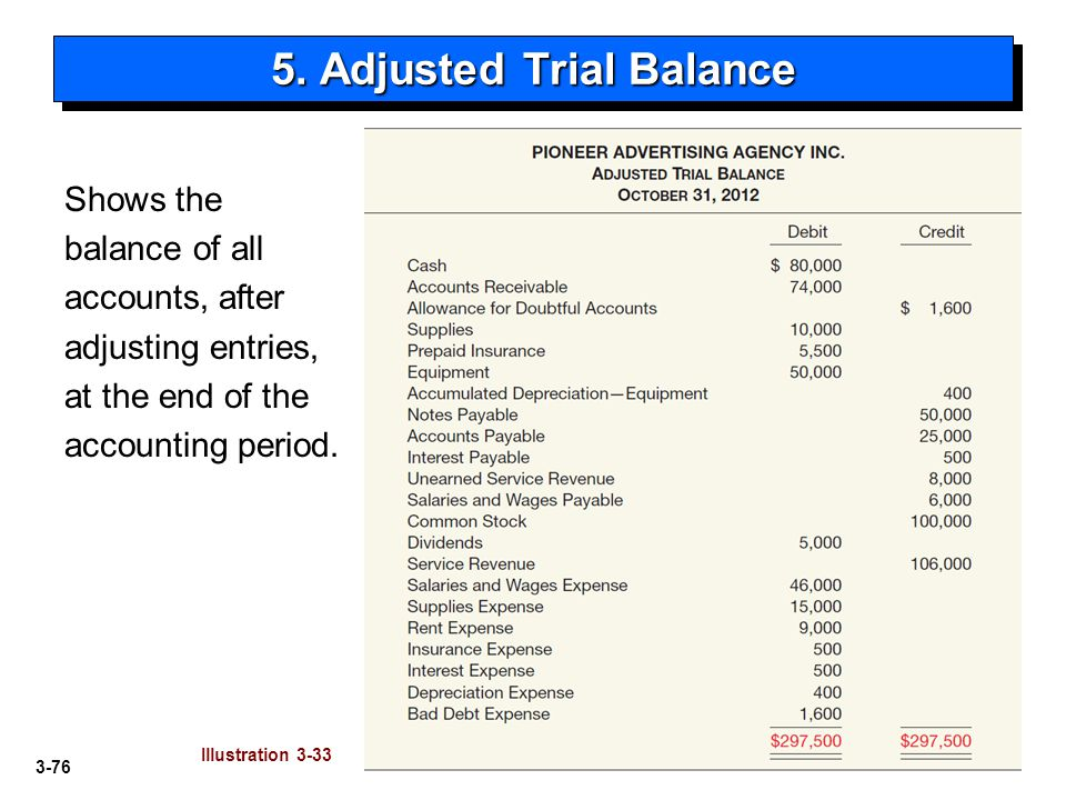 5. Adjusted Trial Balance