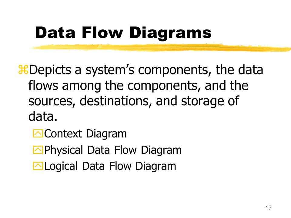 Data Flow Diagrams Depicts a system's components, the data flows among the components, and the sources, destinations, and storage of data.