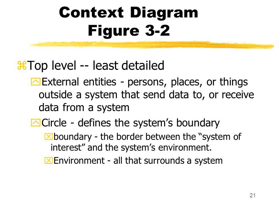 Context Diagram Figure 3-2
