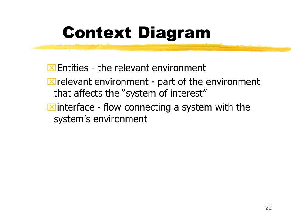 Context Diagram Entities - the relevant environment