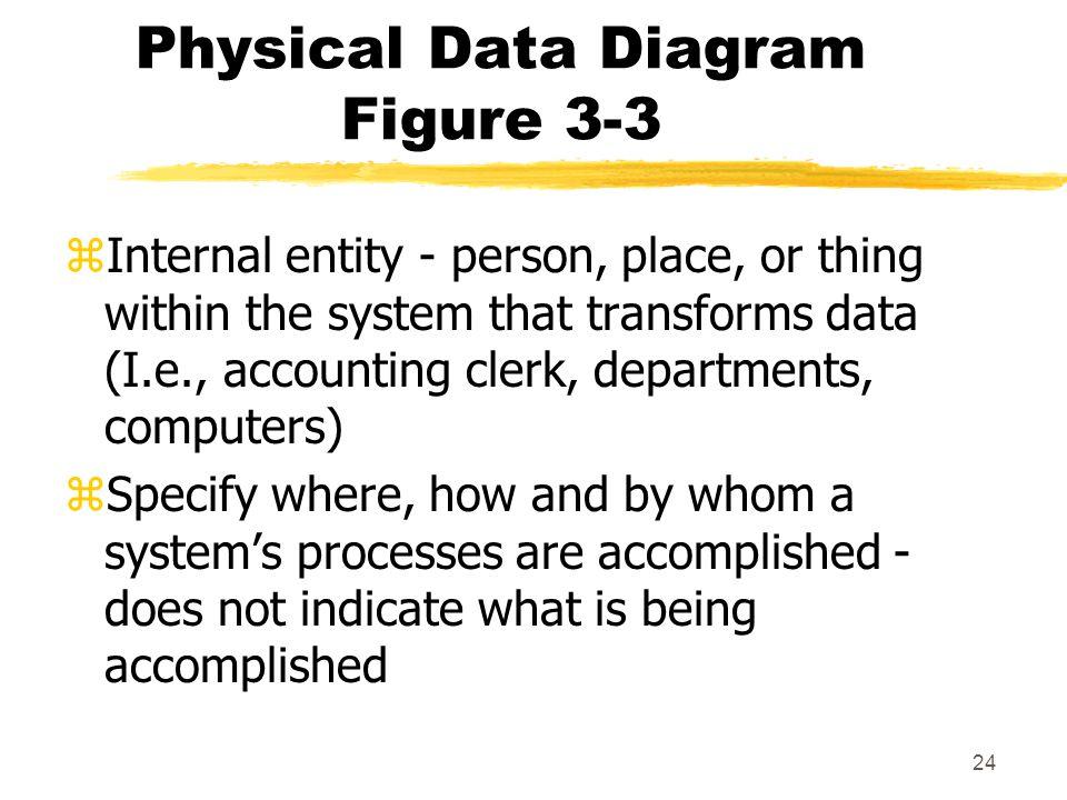 Physical Data Diagram Figure 3-3