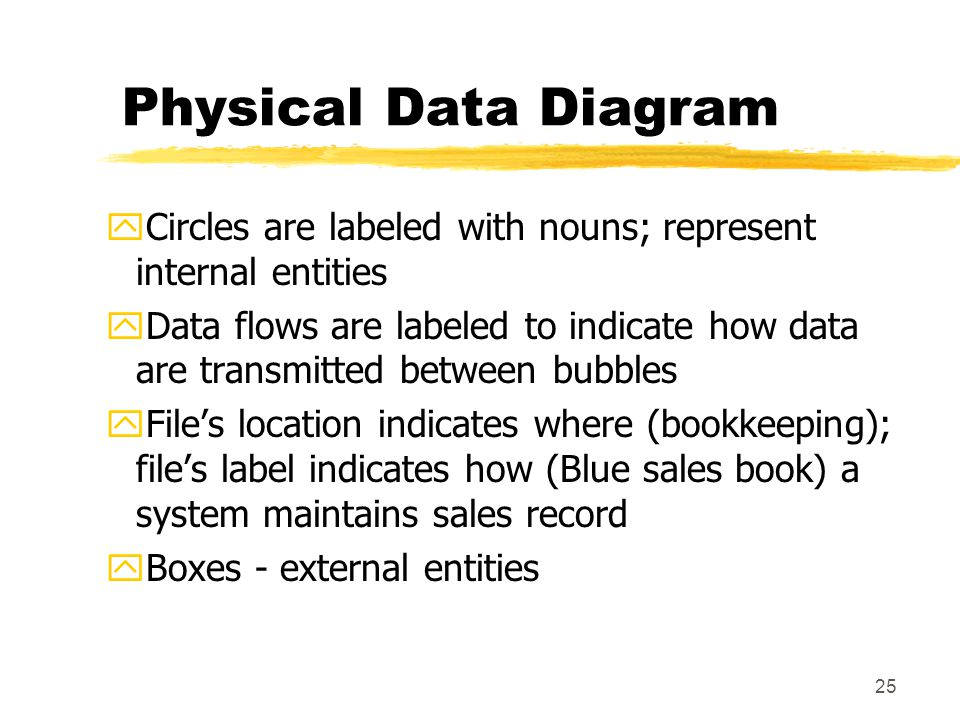 Physical Data Diagram Circles are labeled with nouns; represent internal entities.