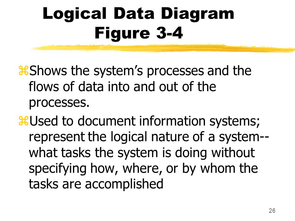 Logical Data Diagram Figure 3-4