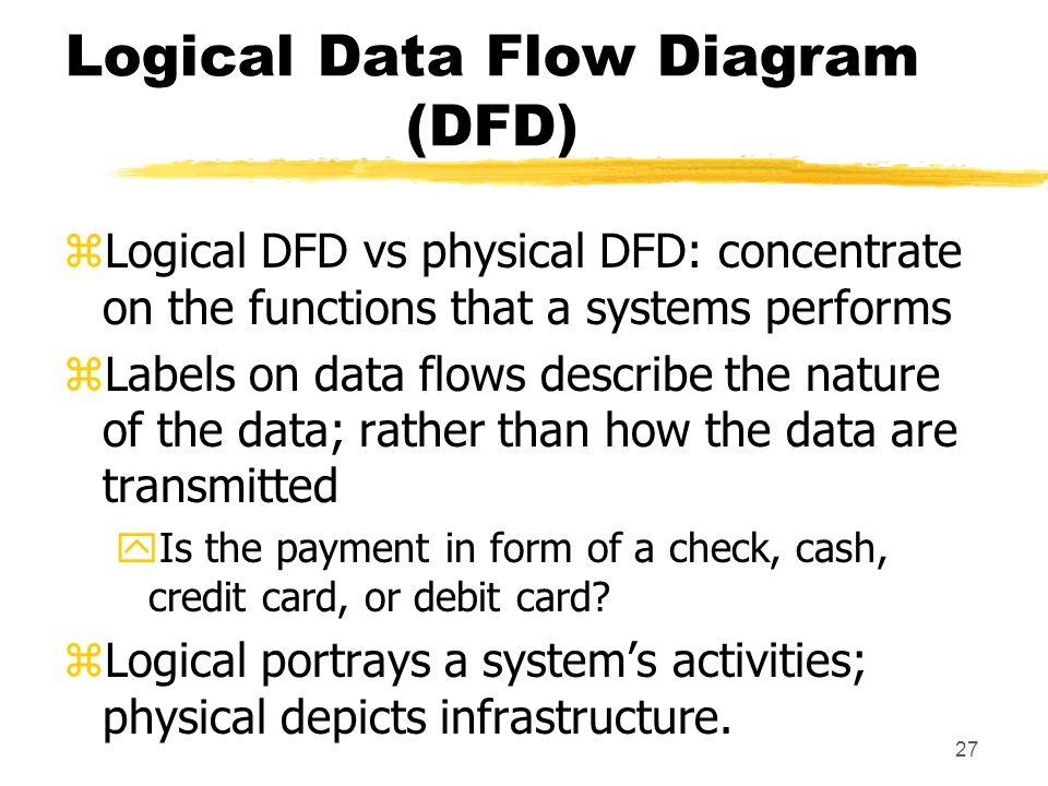 Logical Data Flow Diagram (DFD)