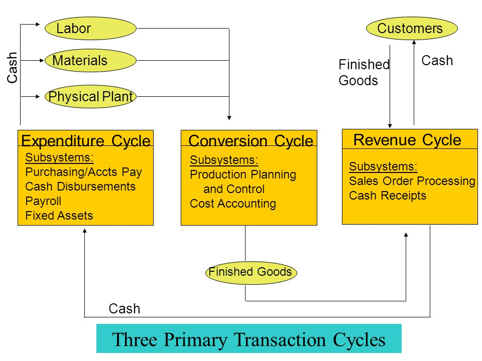 Three Primary Transaction Cycles