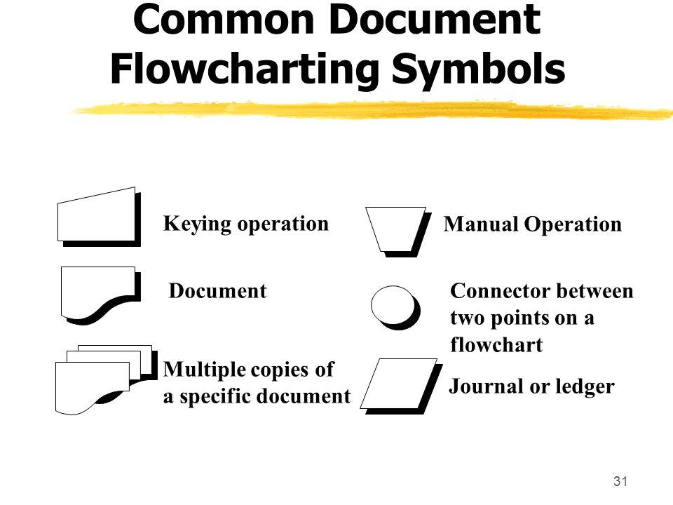 Common Document Flowcharting Symbols