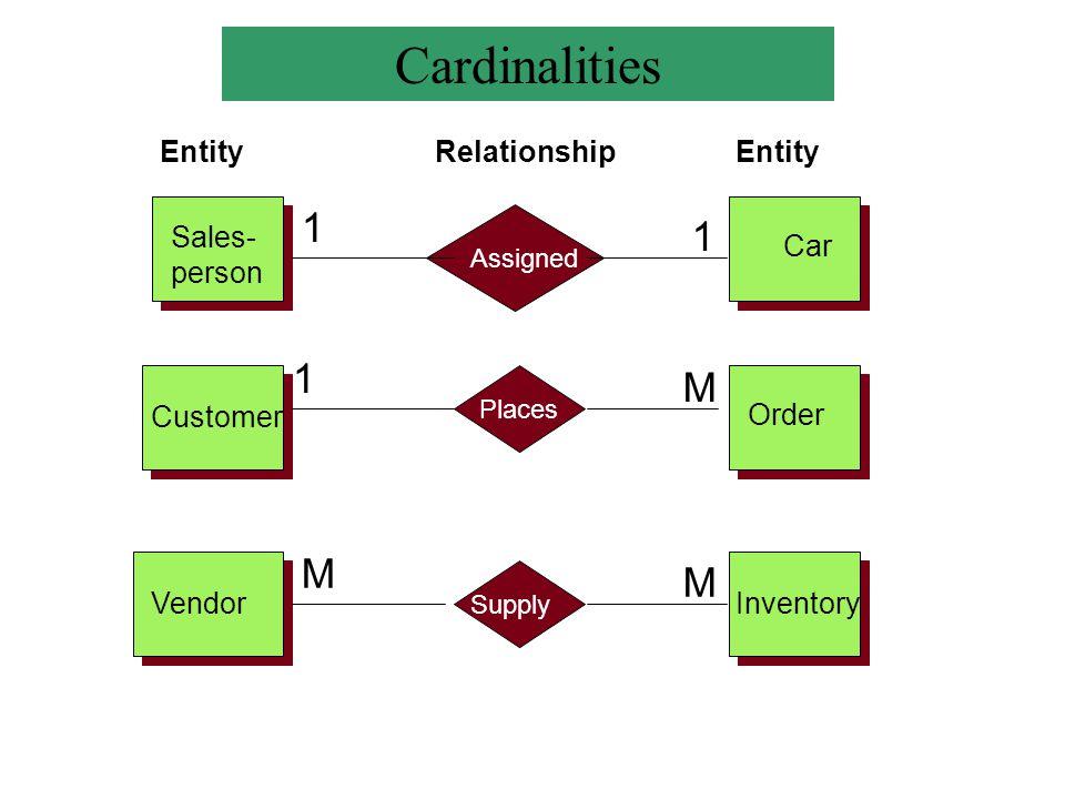 Cardinalities 1 1 1 M M M Entity Relationship Entity Sales- person Car