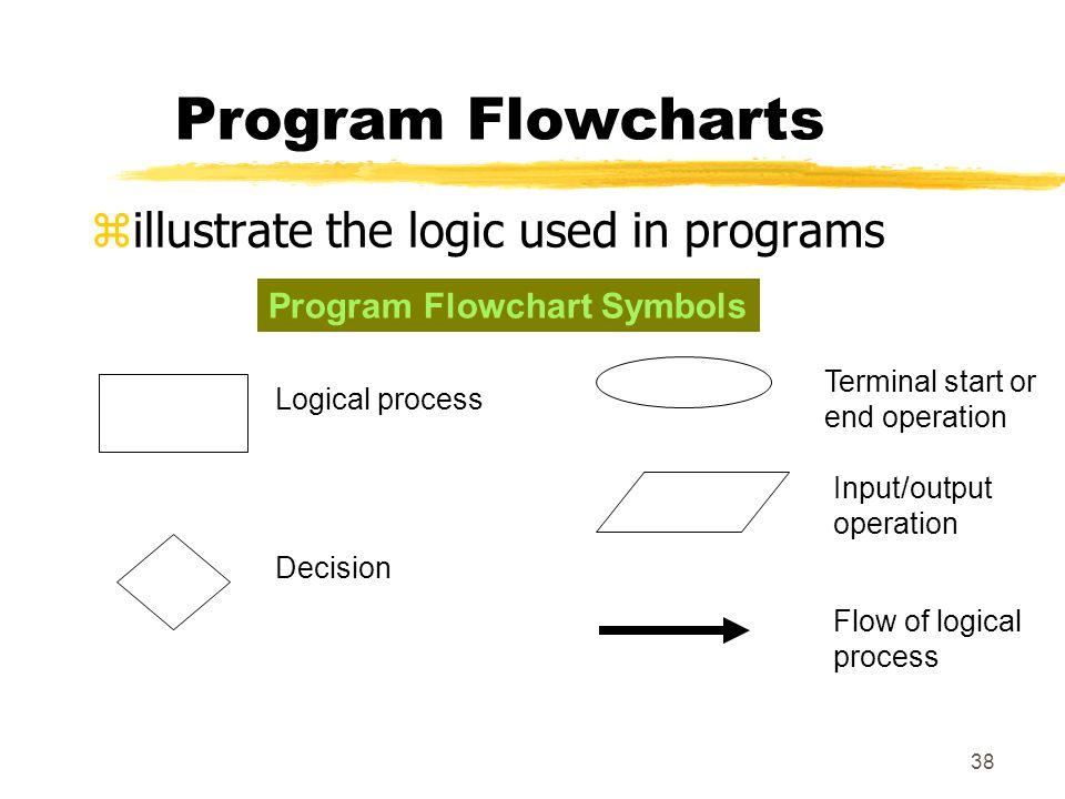 Program Flowcharts illustrate the logic used in programs