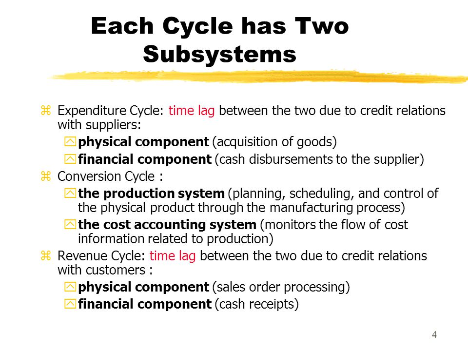 Each Cycle has Two Subsystems