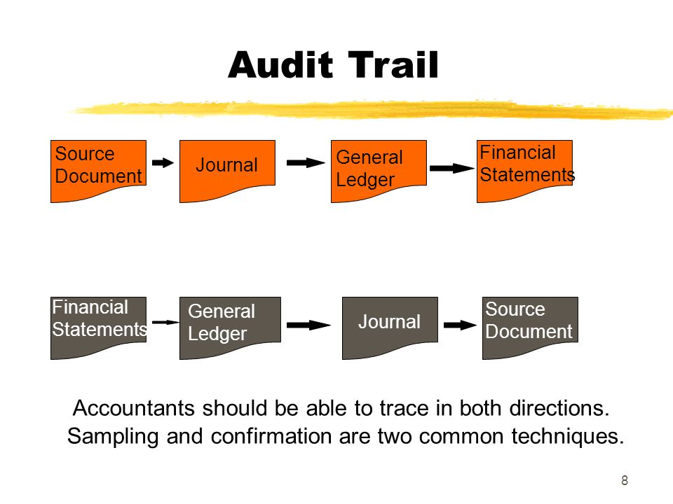 Audit Trail Accountants should be able to trace in both directions.