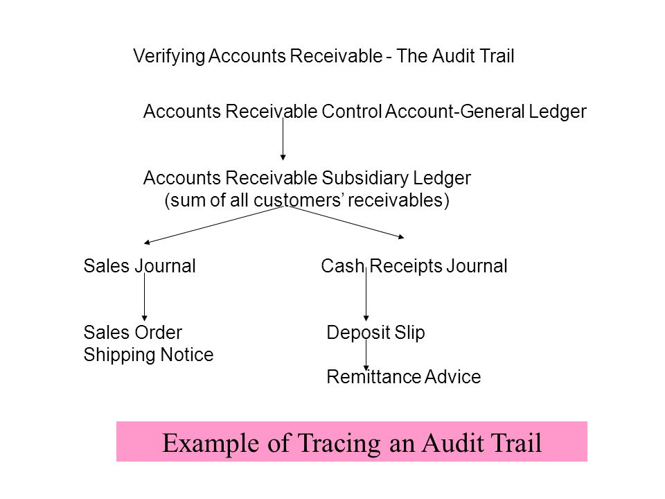 Example of Tracing an Audit Trail