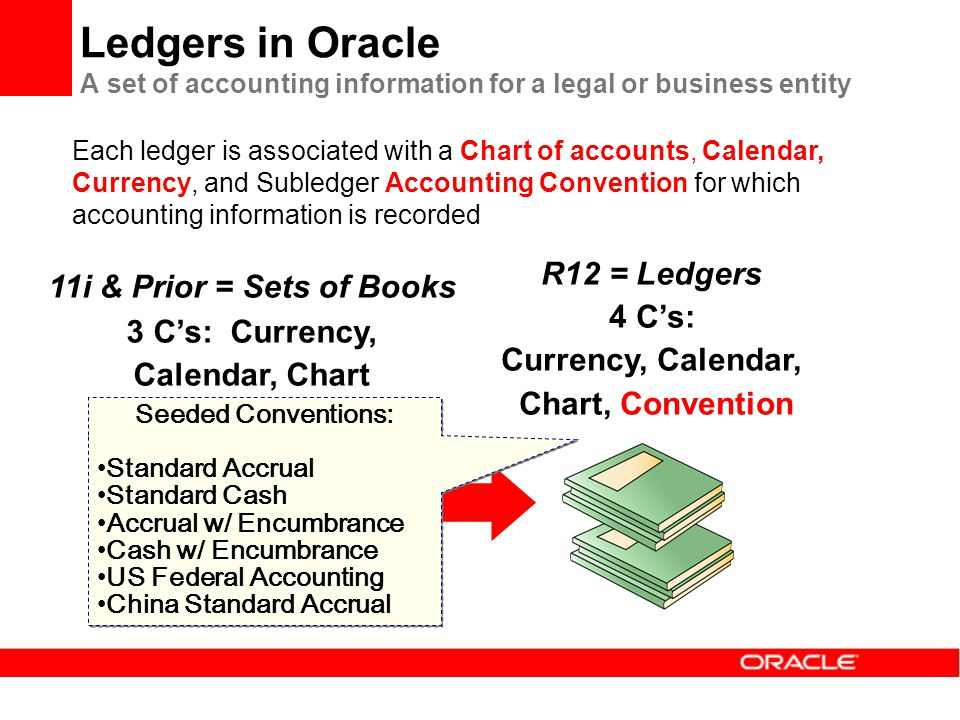 Ledgers in Oracle A set of accounting information for a legal or business entity