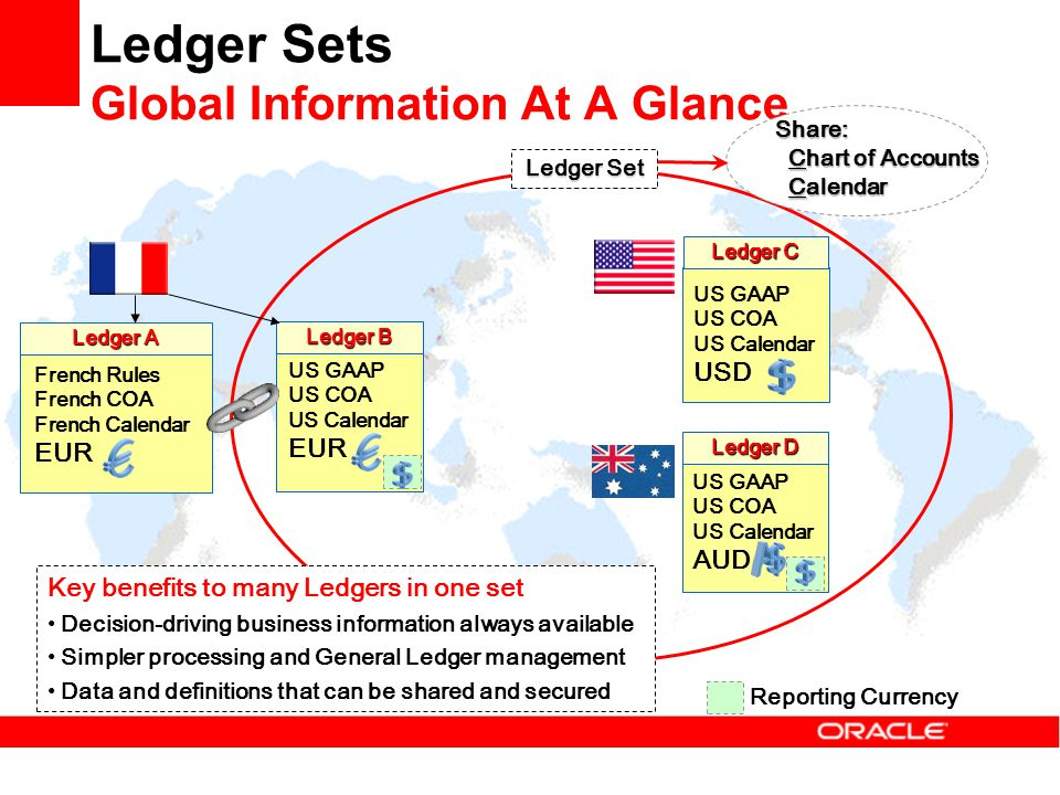Ledger Sets Global Information At A Glance