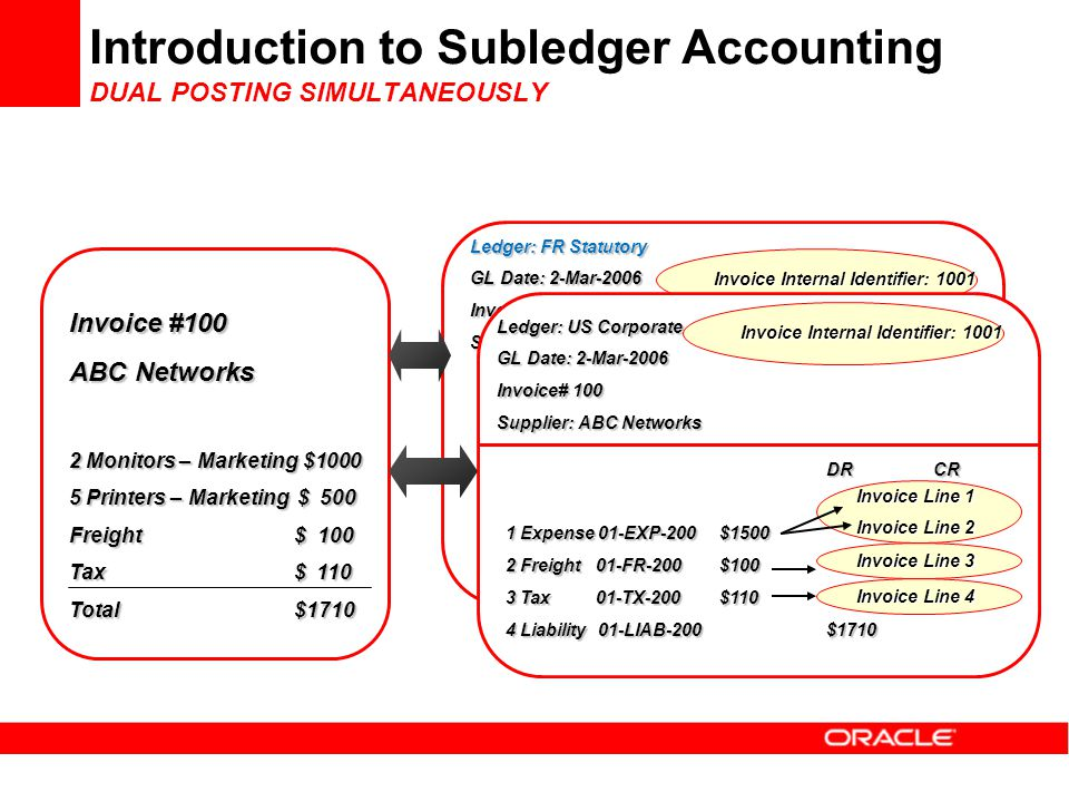 Introduction to Subledger Accounting DUAL POSTING SIMULTANEOUSLY