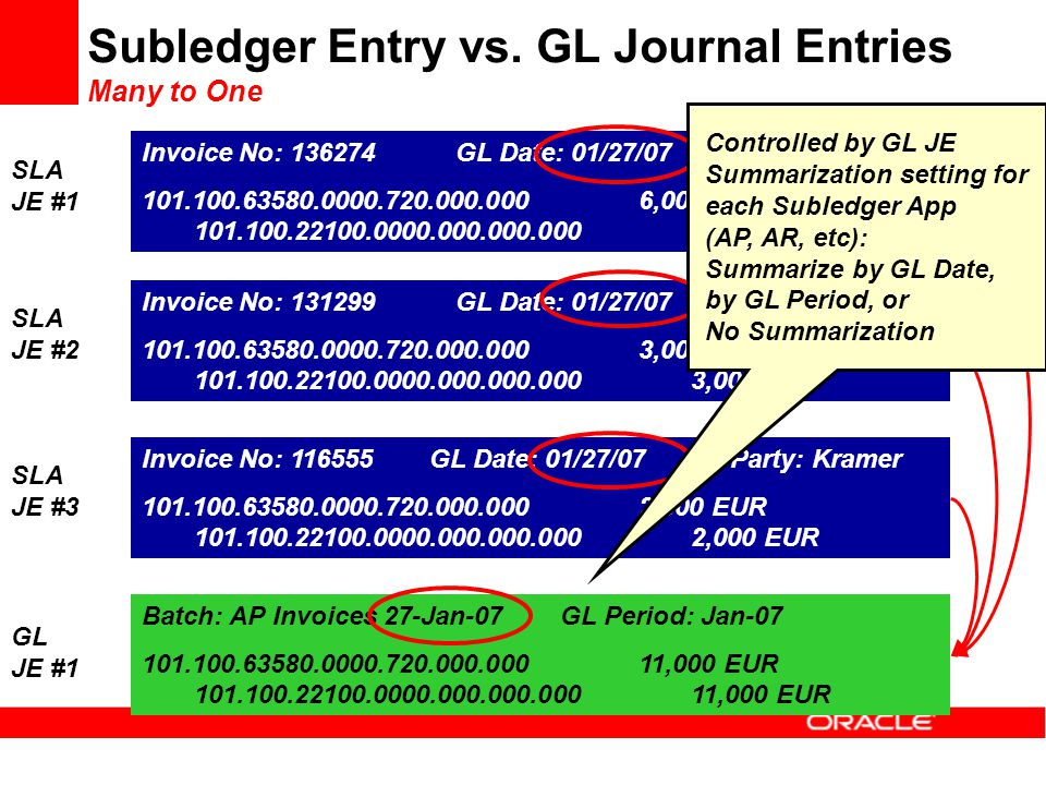 Subledger Entry vs. GL Journal Entries Many to One