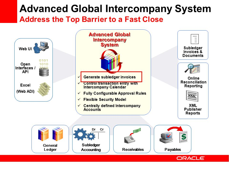Advanced Global Intercompany System