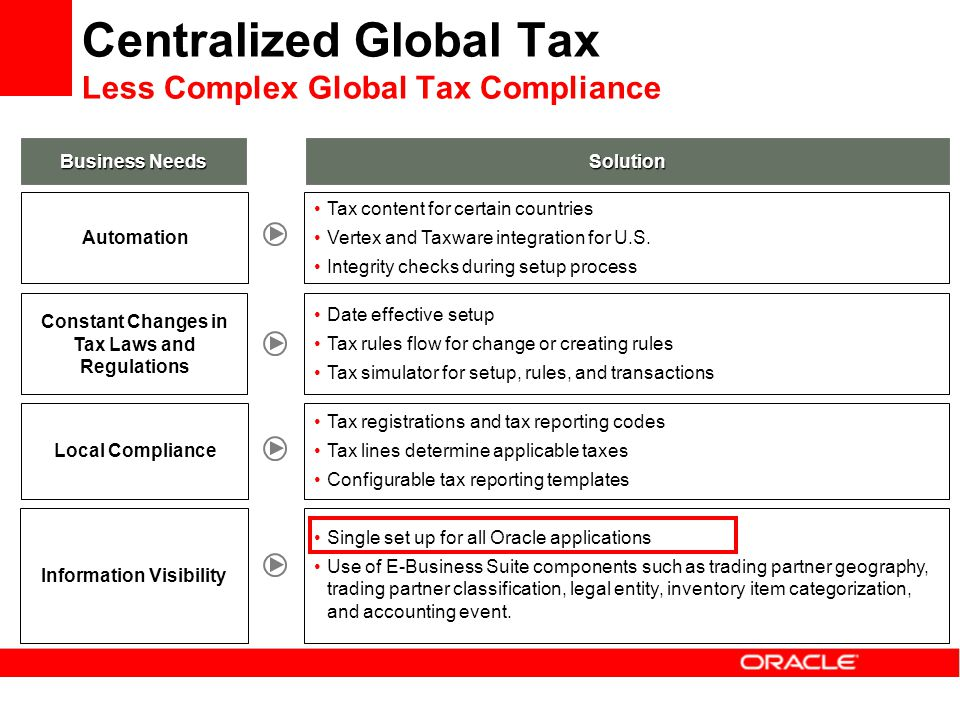 Centralized Global Tax Less Complex Global Tax Compliance