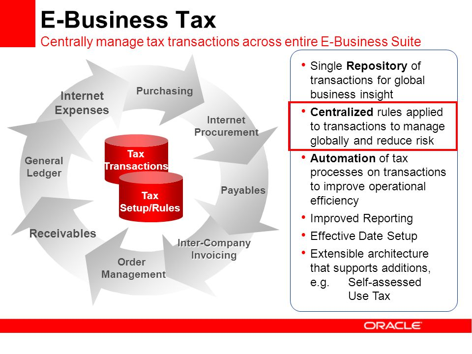 E-Business Tax Centrally manage tax transactions across entire E-Business Suite