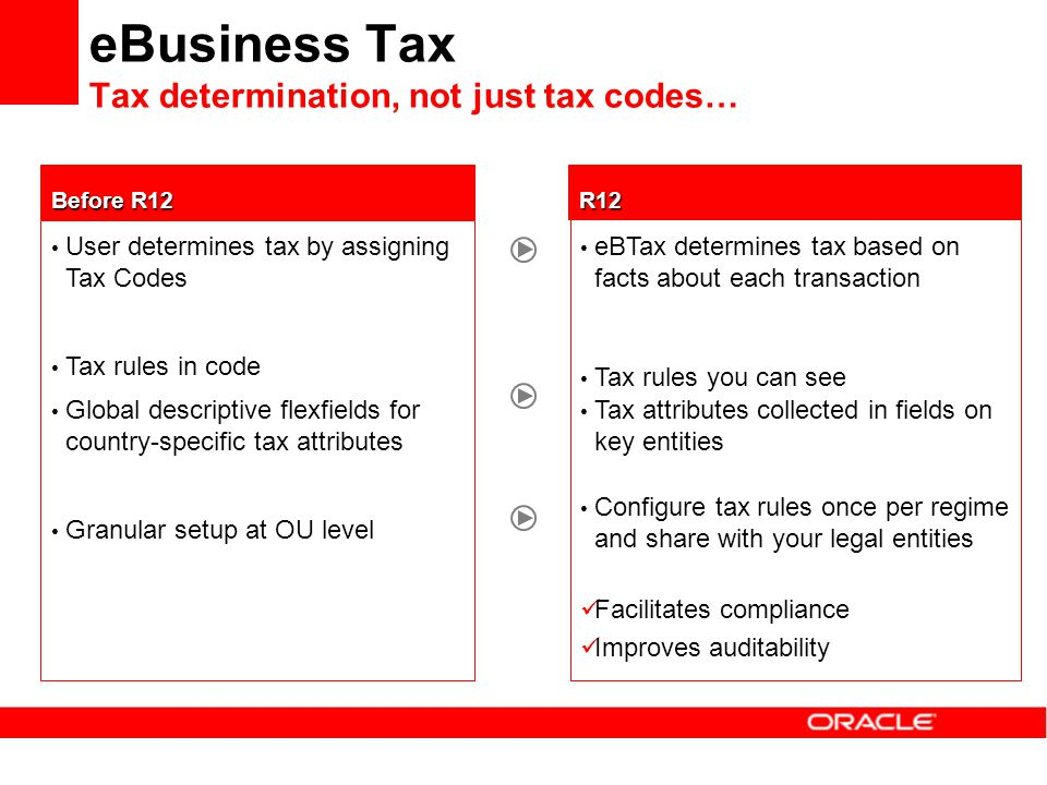 eBusiness Tax Tax determination, not just tax codes…