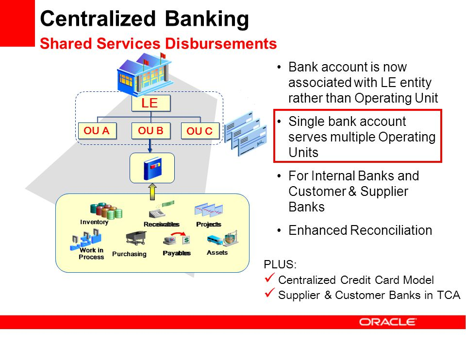 Centralized Banking Shared Services Disbursements