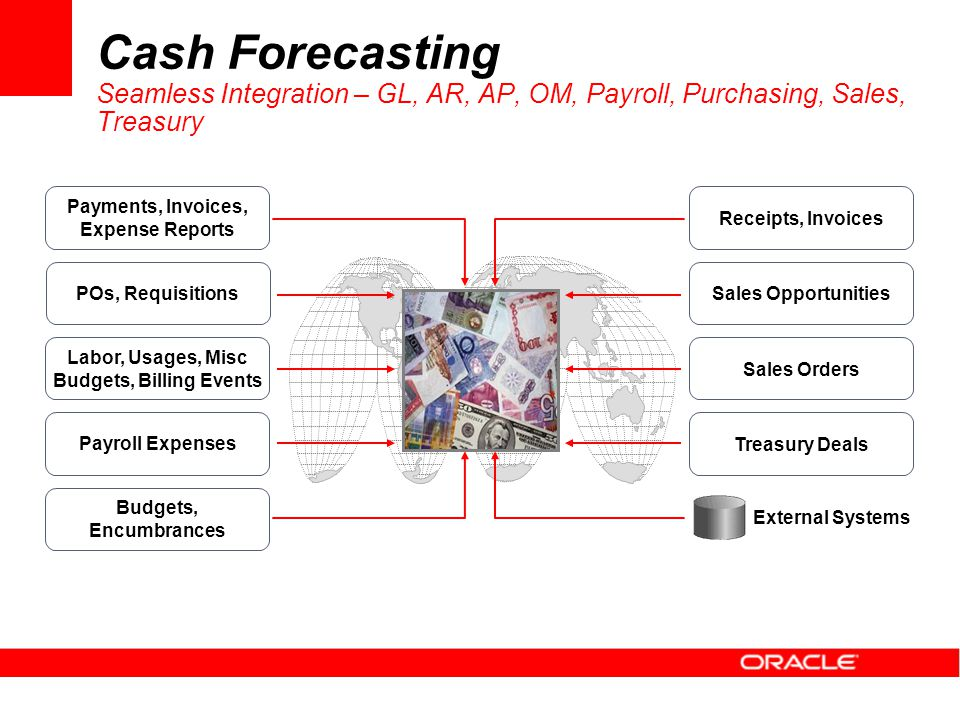 Cash Forecasting Seamless Integration – GL, AR, AP, OM, Payroll, Purchasing, Sales, Treasury