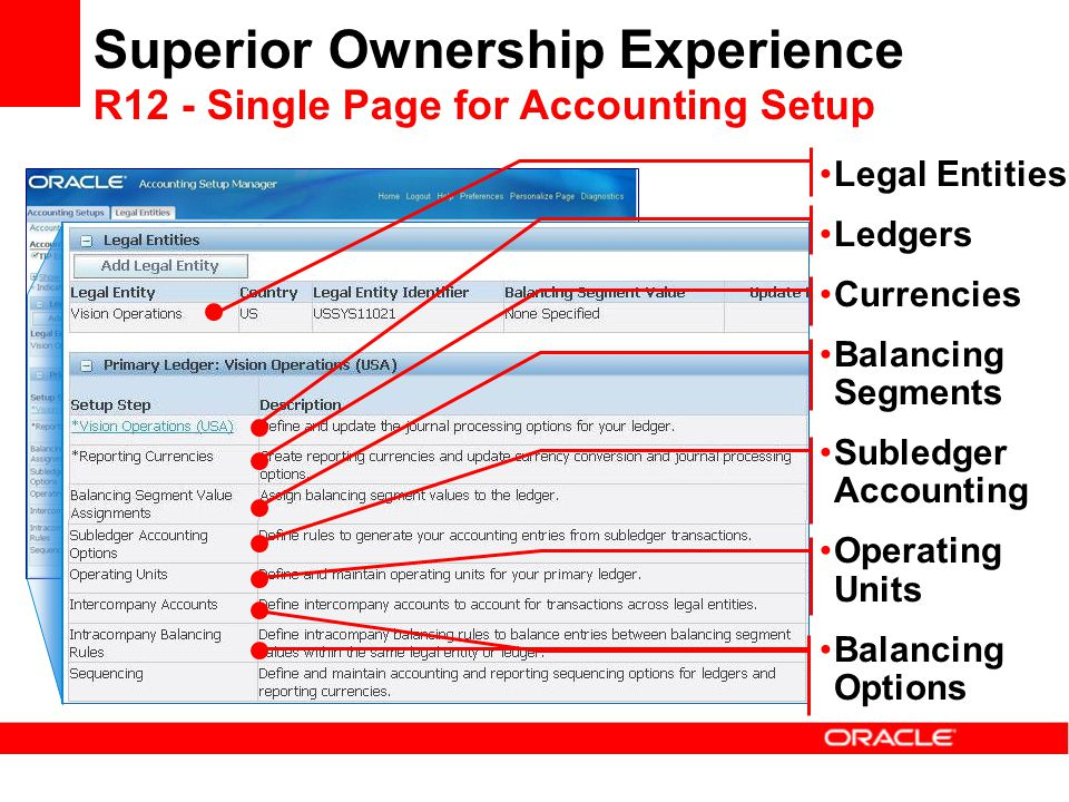 Superior Ownership Experience R12 - Single Page for Accounting Setup