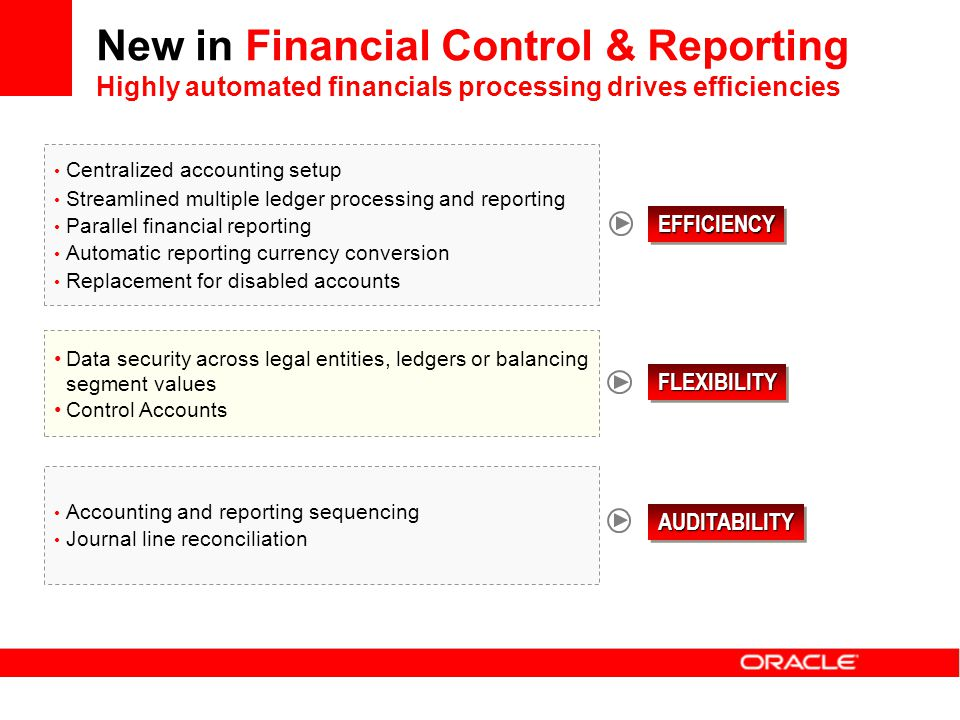 New in Financial Control & Reporting Highly automated financials processing drives efficiencies