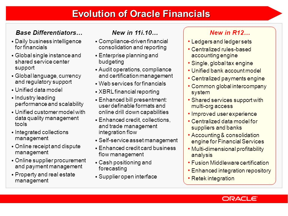 Evolution of Oracle Financials Base Differentiators…