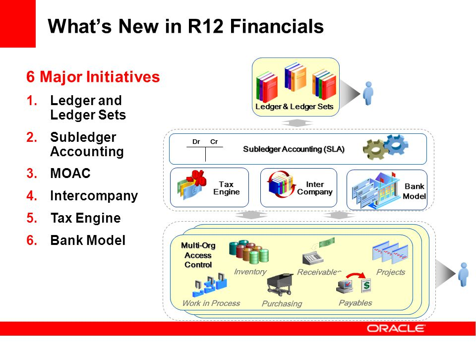 What's New in R12 Financials