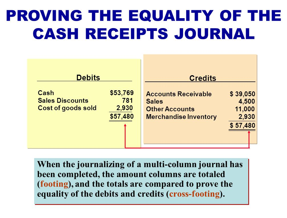 PROVING THE EQUALITY OF THE CASH RECEIPTS JOURNAL
