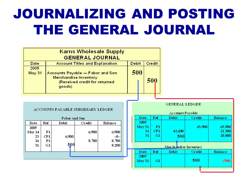 JOURNALIZING AND POSTING THE GENERAL JOURNAL