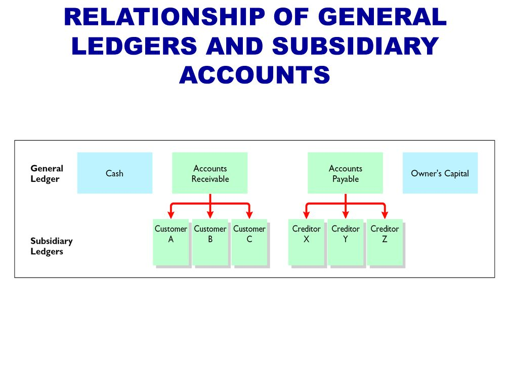 RELATIONSHIP OF GENERAL LEDGERS AND SUBSIDIARY ACCOUNTS