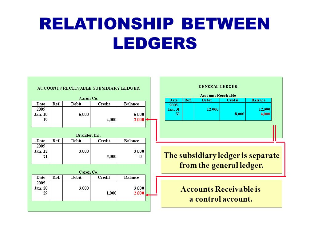 RELATIONSHIP BETWEEN LEDGERS