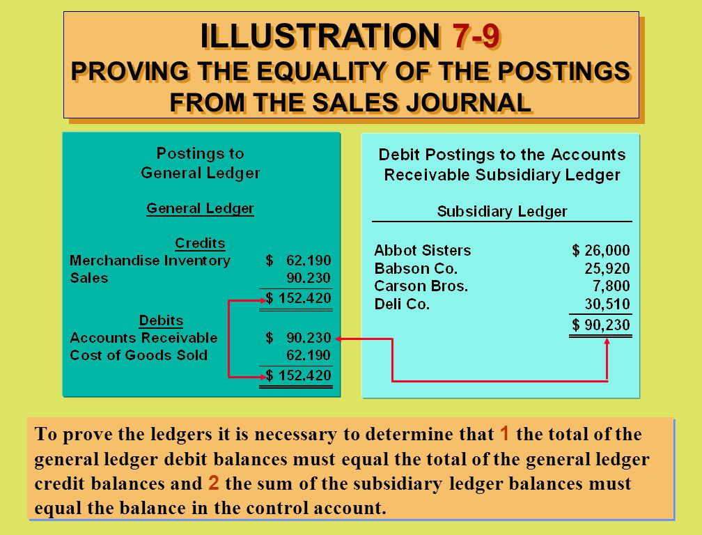 ILLUSTRATION 7-9 PROVING THE EQUALITY OF THE POSTINGS FROM THE SALES JOURNAL